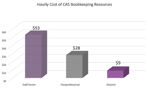 Hourly Cost of Client Accounting Services Bookkeeping Resources